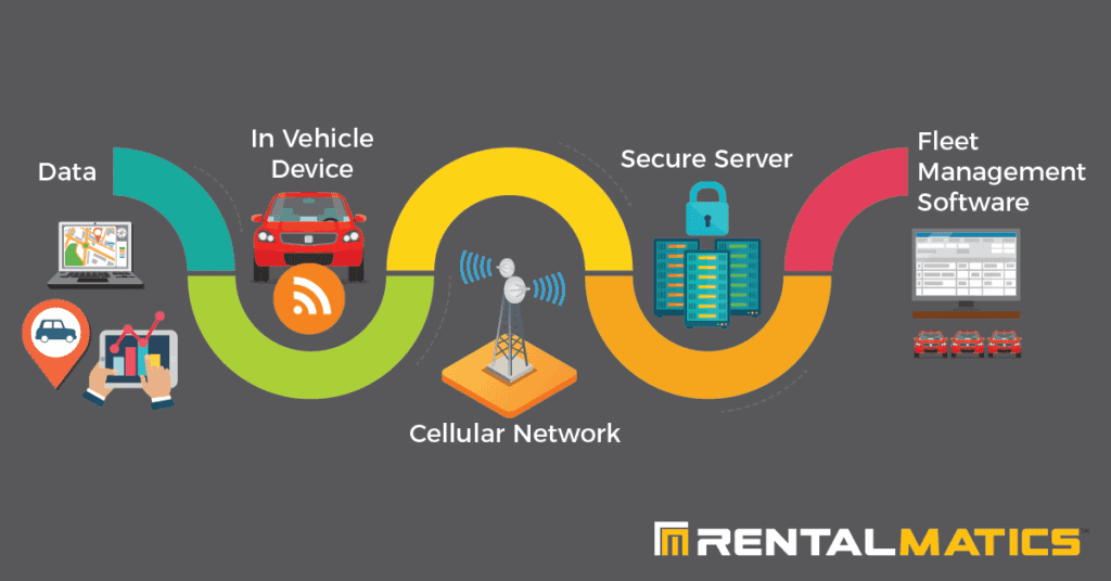What is telematics software